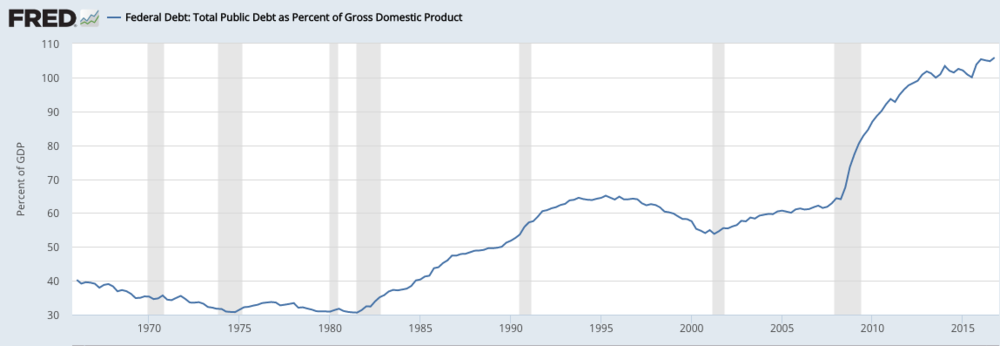 Source- Federal Reserve Economic Data