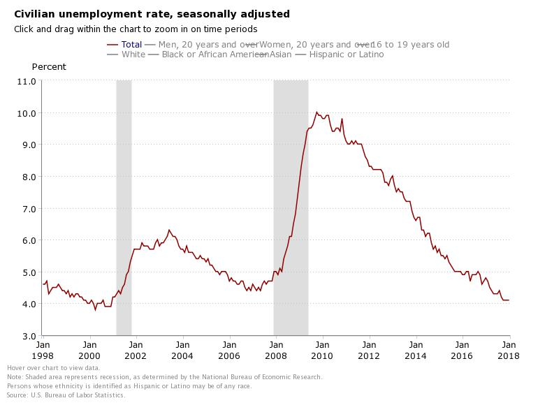BLS Jan Civilian Unemployment Rate.jpeg