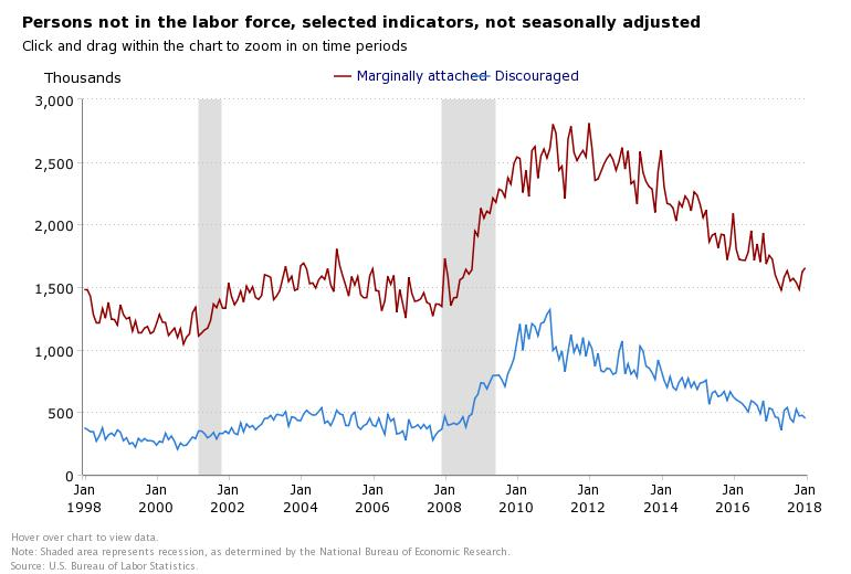 BLS Jan Persons not in the labor force, selected indicators chart.jpeg