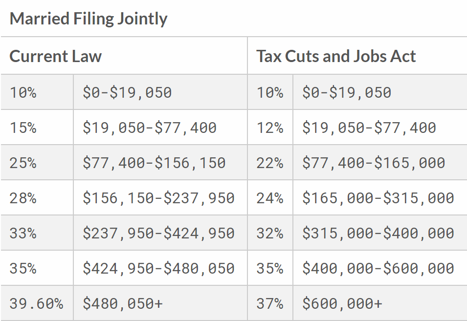 Source: Tax Foundation