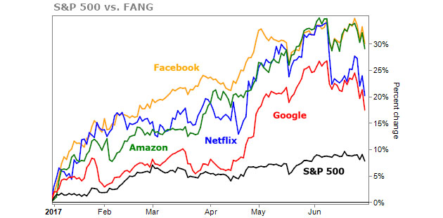 FAANG Companies Against the S&P 500