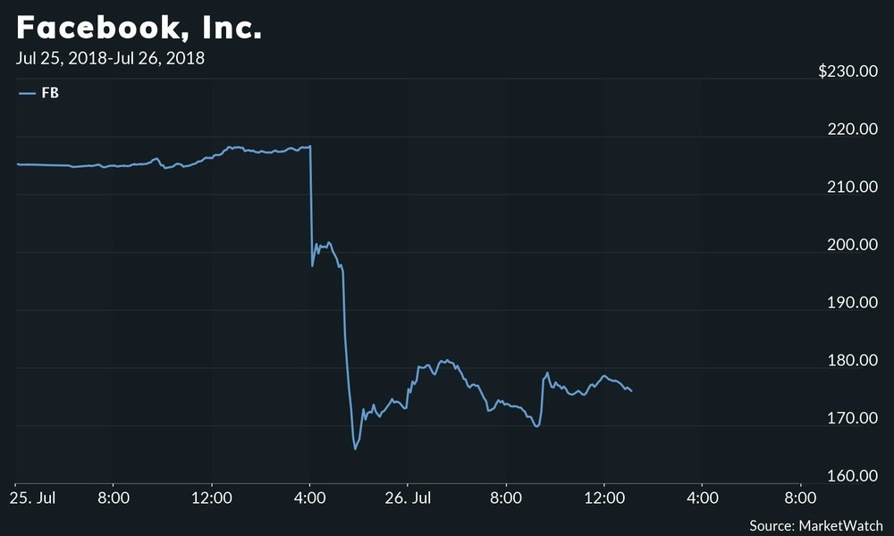 Facebook's Performance After Earnings News