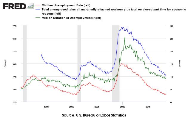 Unemployment Data from the Bureau of Labor Statistics