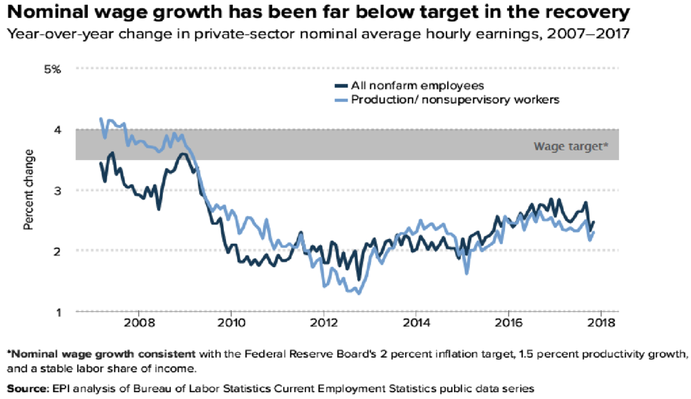 Wage Growth Data from the Bureau of Labor Statistics