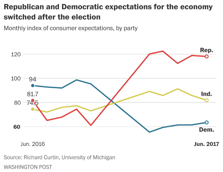 Economic Sentiments by Political Affiliation