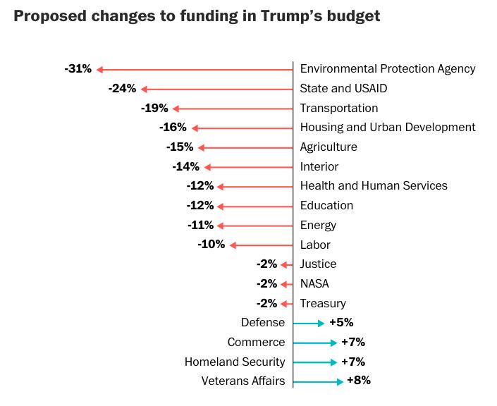 https://www.washingtonpost.com/graphics/2019/politics/trump-budget-2020/?utm_term=.0fb43a04312d