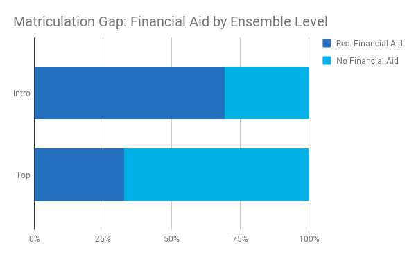 Matriculation Gap - Financial Aid.png