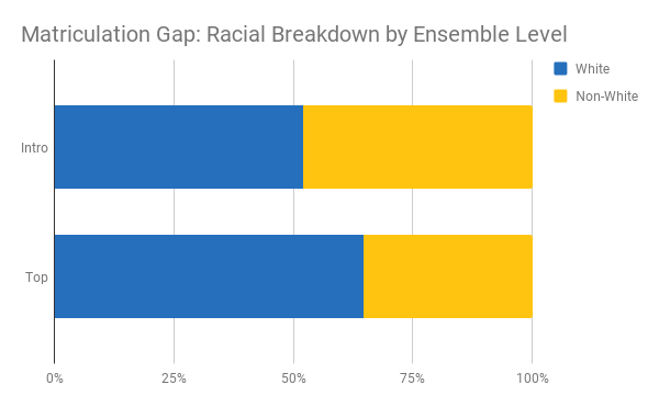 Matriculation Gap - Race.png
