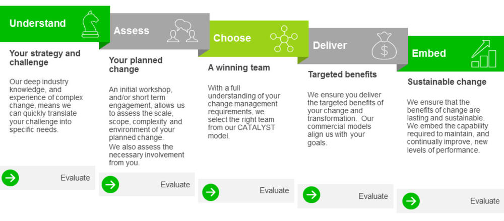 Change Management Consultancy - What we do