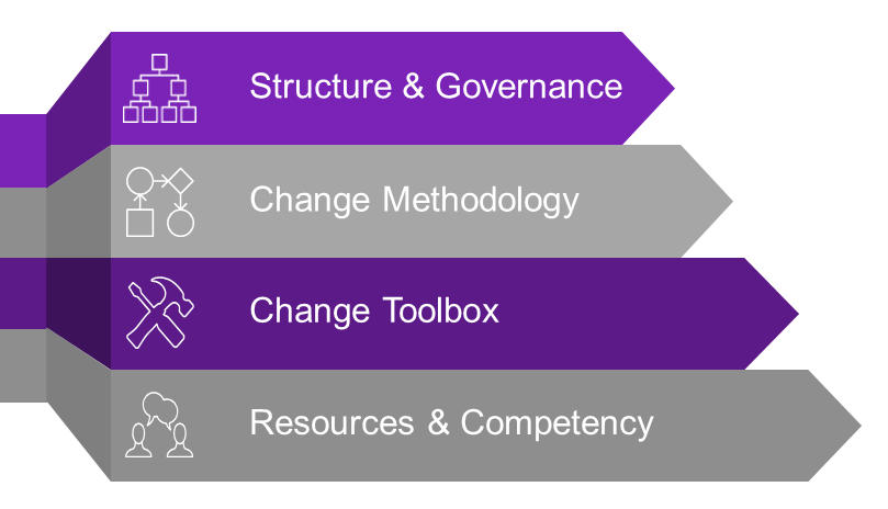 Developing tactical change management capability can often be the first step