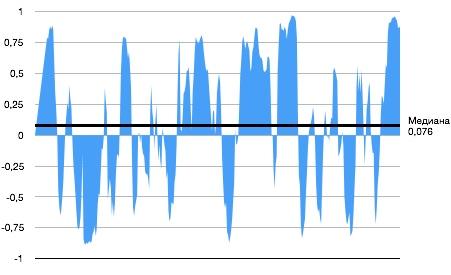 Корреляция 12-месячной динамики процентных ставок и S&P 500 за последние 30 лет