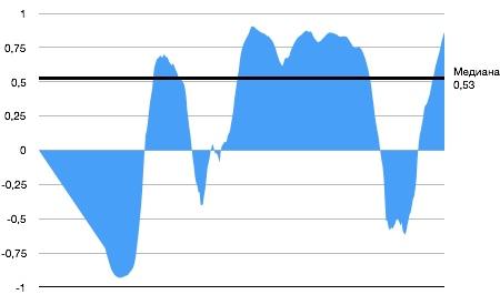 Корреляция 60-месячной динамики процентных ставок и S&P 500 за последние 30 лет