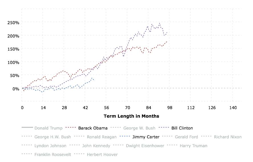 Динамика S&P 500 при президентах-демократахот начала президентства до конца срока