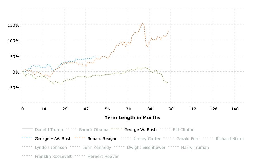 Динамика S&P 500 при президентах-республиканцахот начала президентства до конца срока