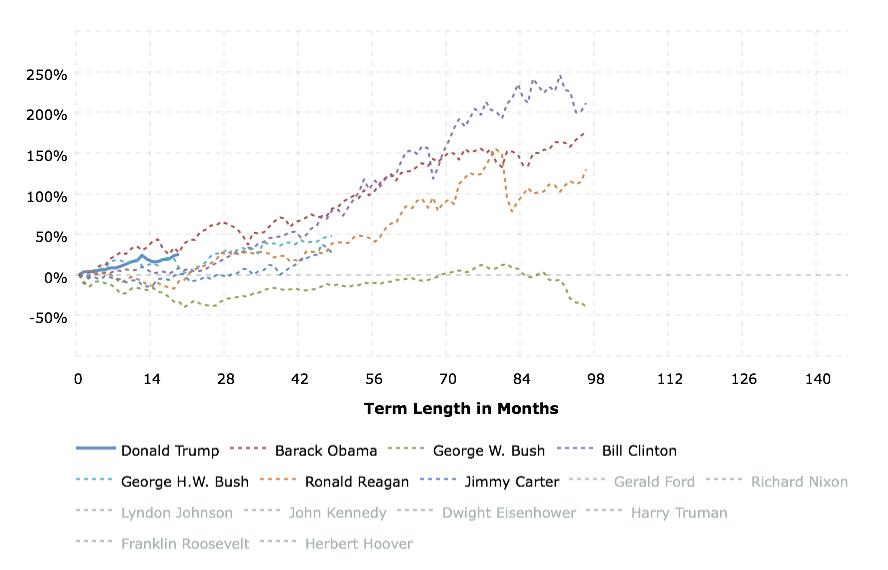 Динамика S&P 500 при 6 президентах(+Трамп) от начала президентства до конца срока