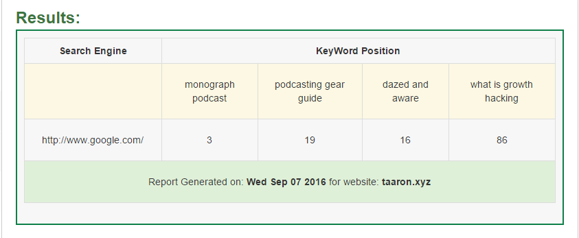 A report for my website from the Keyword Position Checker from Small SEO Tools.