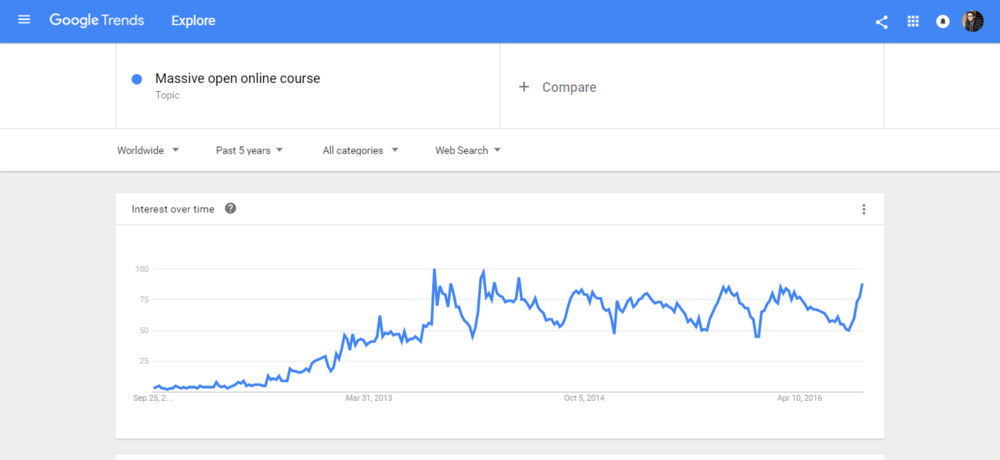 Google Trends Online Course Validation