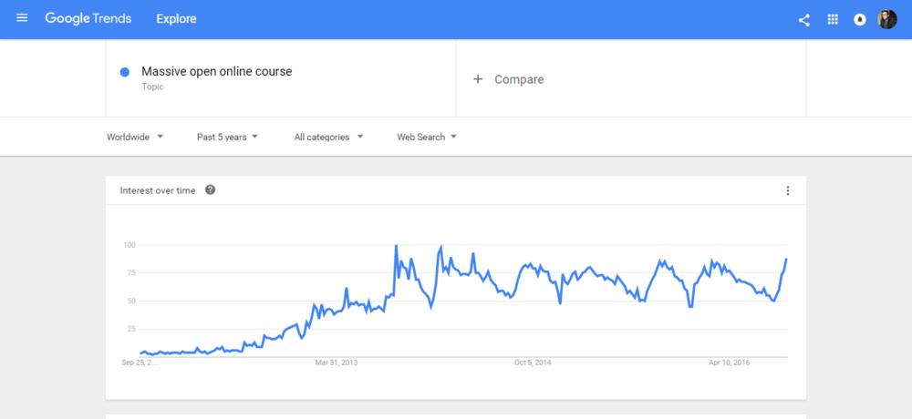 Google Trends Online Course Validation