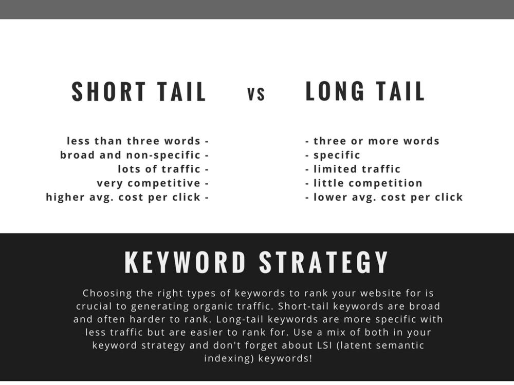 Short Tail Keywords Vs Long Tail Keywords Infographic