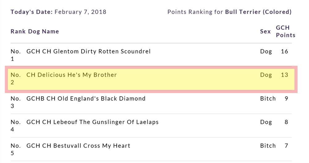 Elton GCH Ranking Feb.jpg