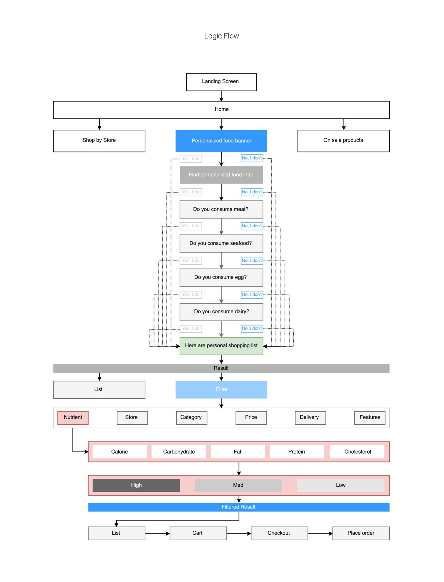 Googleexpress visualdecklogicflow png