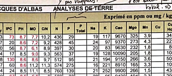 ....Example initial soil analysis..Example d'analyse préparatoire de sol ....