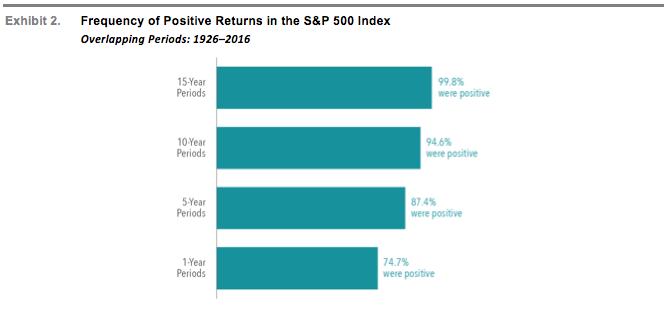 SP500 Positive Returns.png