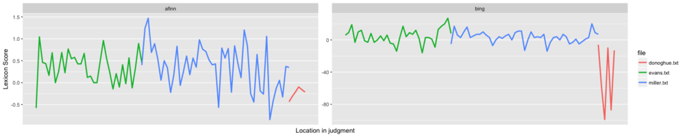 Sentiment curves using afinn and bing sentiment dictionaries