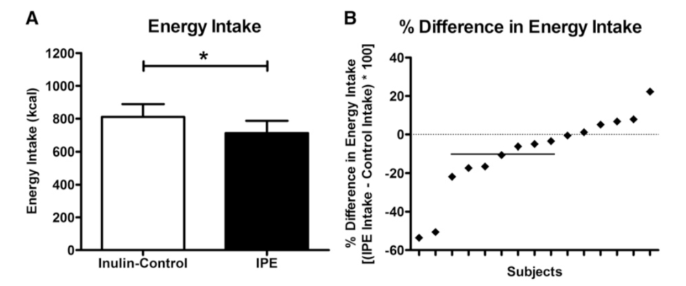 Energy intake decreased after prebiotic Inulin compared to control