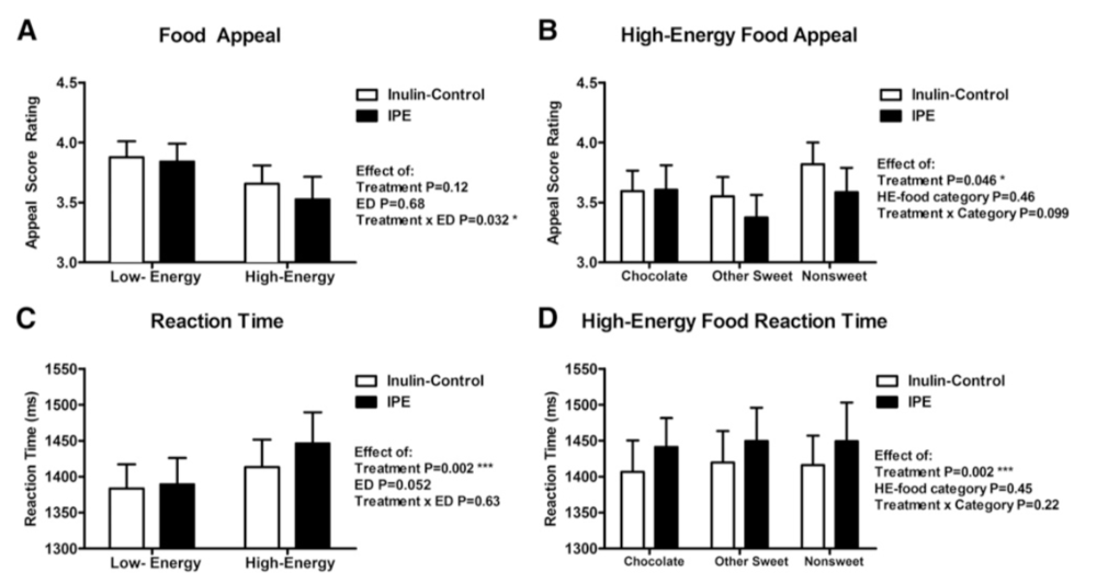 Prebiotic Inulin decreased BOLD signal to high energy foods in caudate, and subjects rated high energy foods as less appealing, compared to control group.