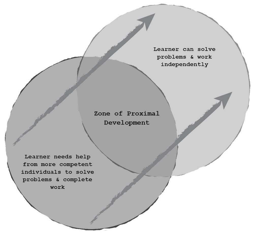 Foundation self regulated design learning the zone of proximal development vygotsky 1978 ccuart Image collections