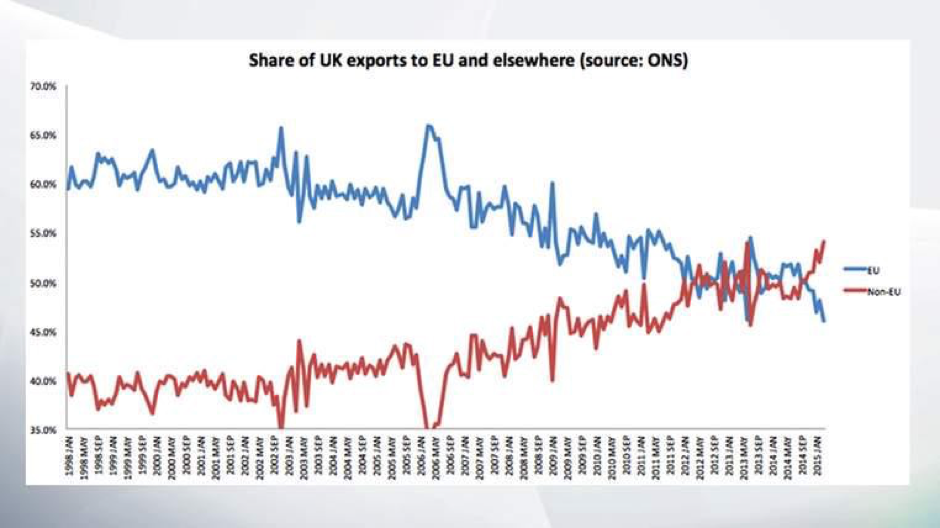 UK exports to the EU