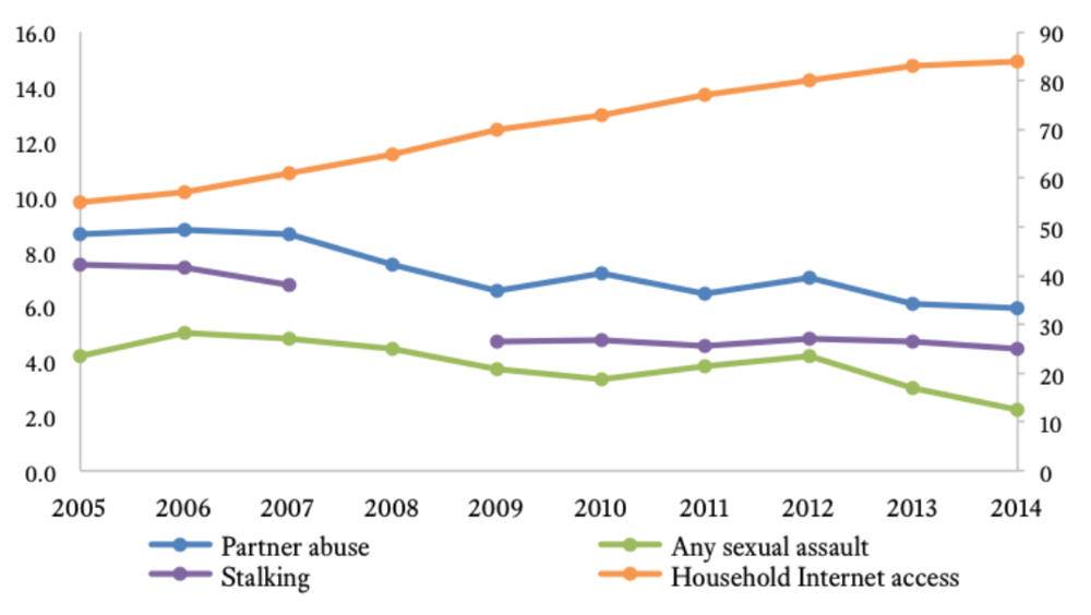 Figure 1: Household internet access (%) (right axis) compared to violence against women measures (left axis)