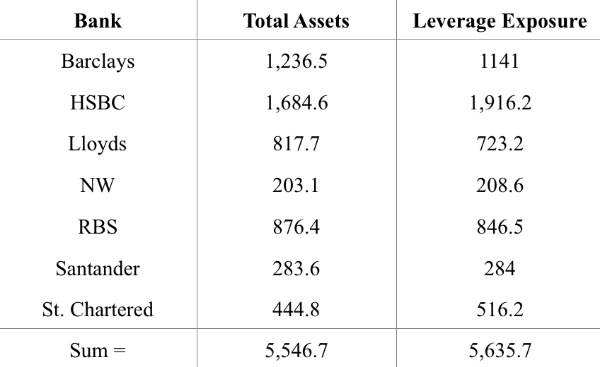 Notes:  Total assets data are derived from the relevant institutions' 2015Q3 interim reports, with the exception of Standard Chartered. Its 2015Q3 interim statement was only a powerpoint presentation that did not include TA numbers, so the TA number for this bank was taken from its mid-2015 interim statement instead. The leverage exposure data are taken from Annex 1 of the Bank of England's 2015 stress test report. All data are expressed in £bn.
