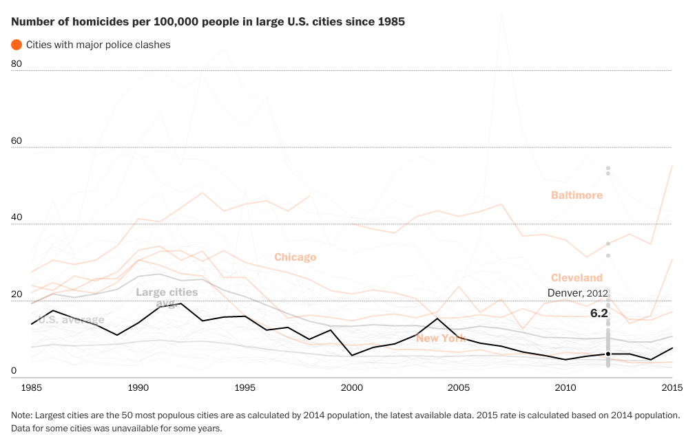 Homicide rates across major US cities ( Washington Post )