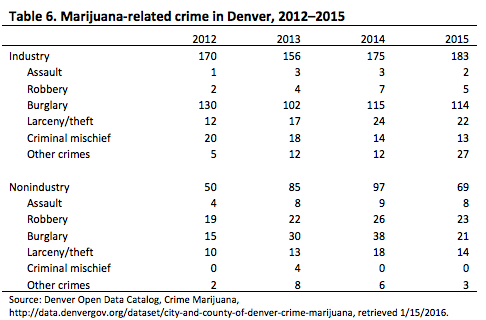(Marijuana Legalization in Colorado: Early Findings - Colorado Department of Public Safety)