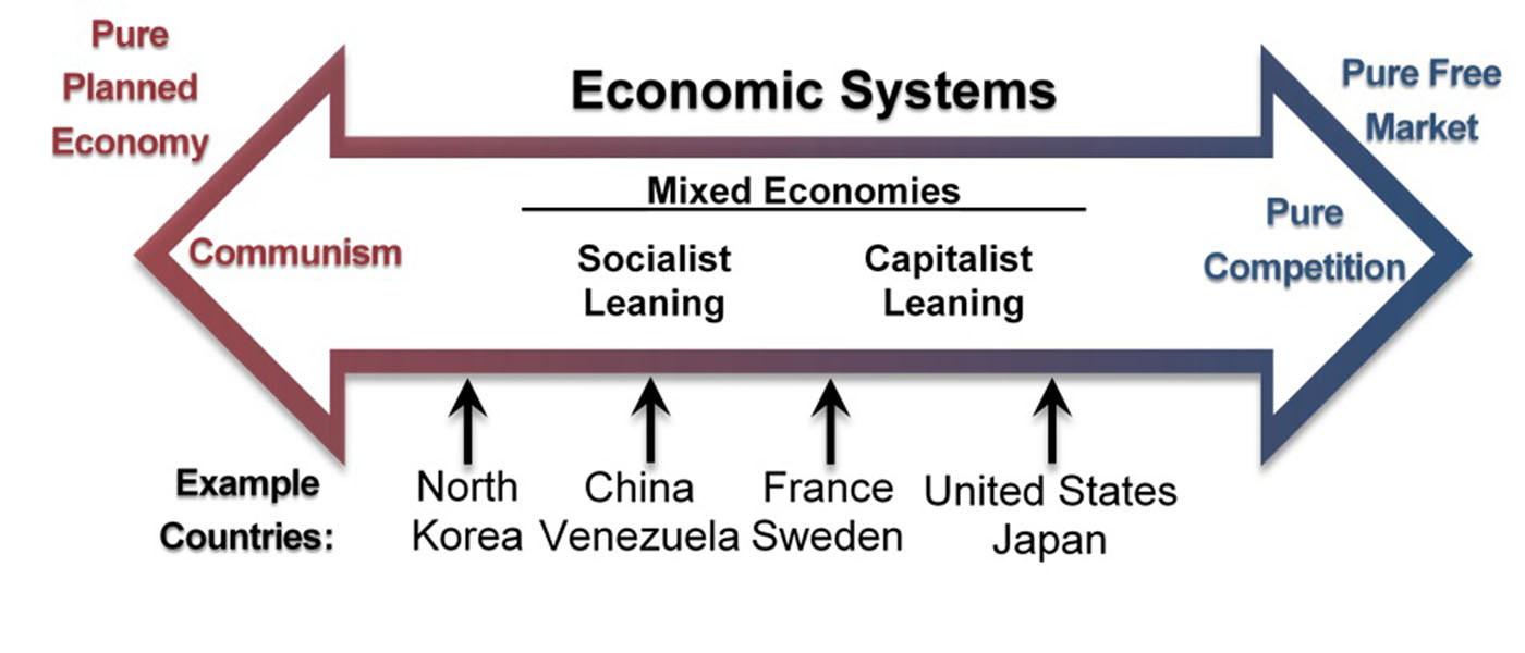 How Would A Planned Economy Deal With This Problem Adam Smith