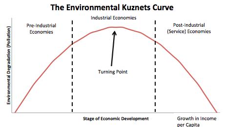 Afbeeldingsresultaat voor kuznets curve
