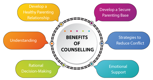 6-Benefits-Of-Counselling-Diagram.png