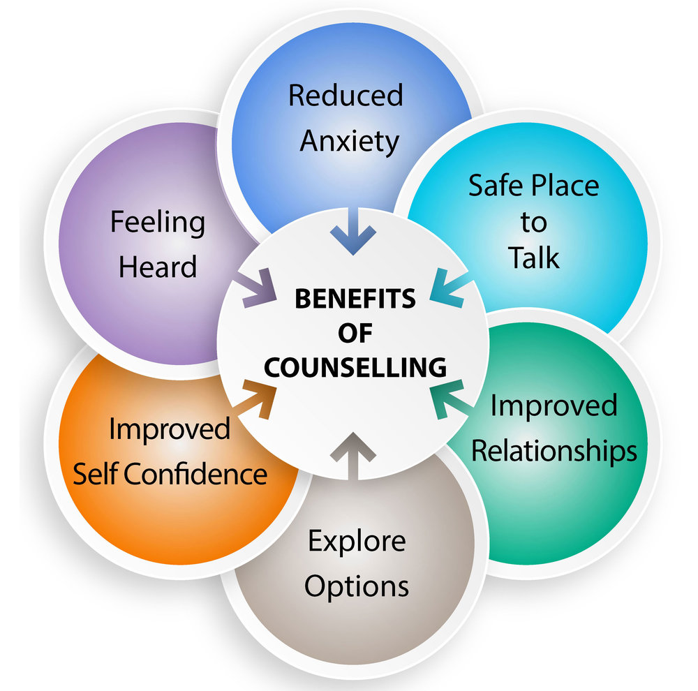 Benefits-of-Counselling.jpg