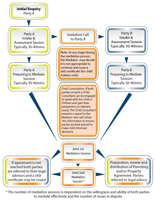 NF-Standard-Mediation-Process-Diagram.png