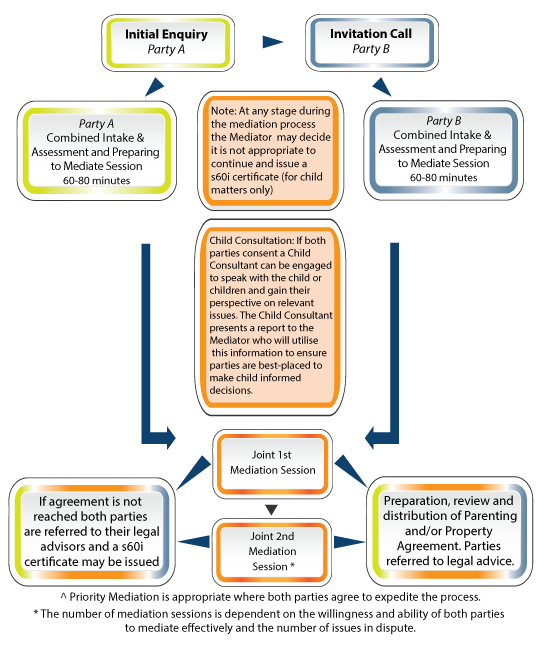 NF-Priority-Mediation-Process-Diagram.png