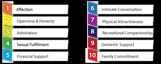 NFCS07-Relationship-Emotional-Needs-Diagram.png