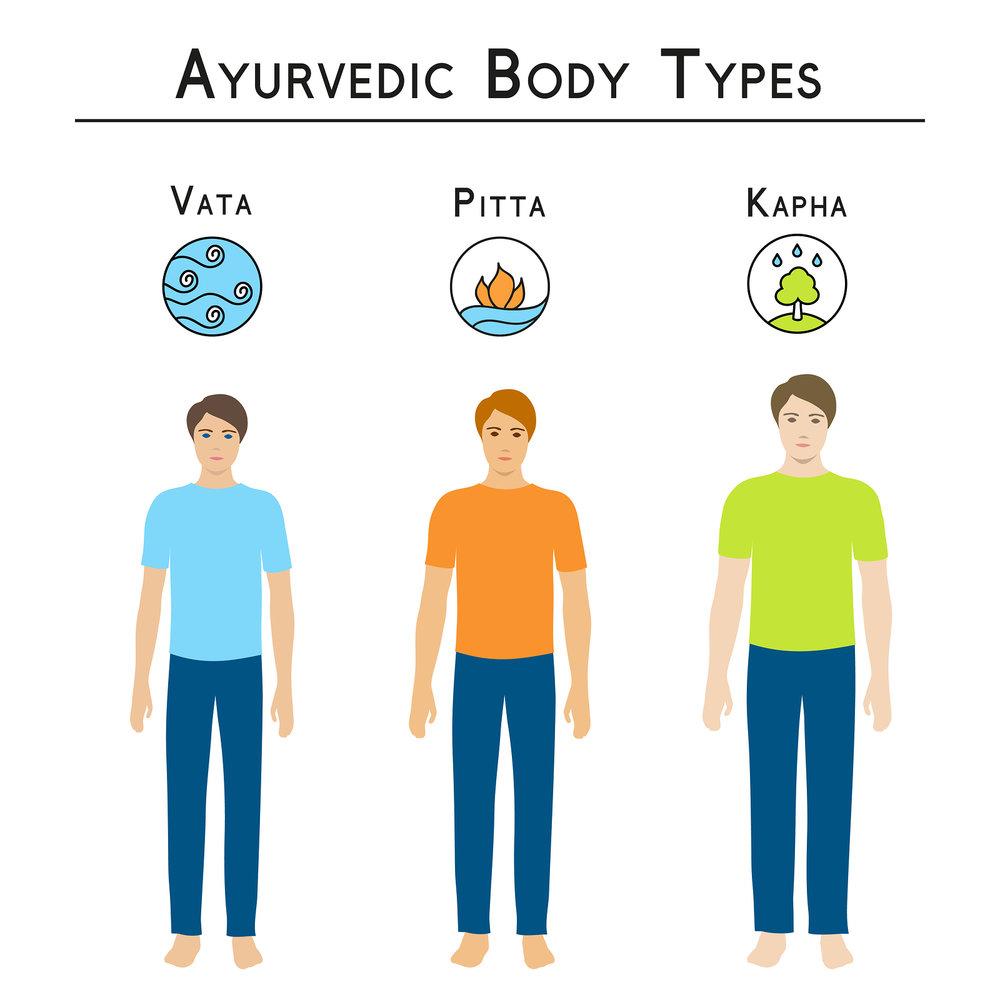 bigstock-Ayurvedic-body-types-vata-pi-94857917.jpg
