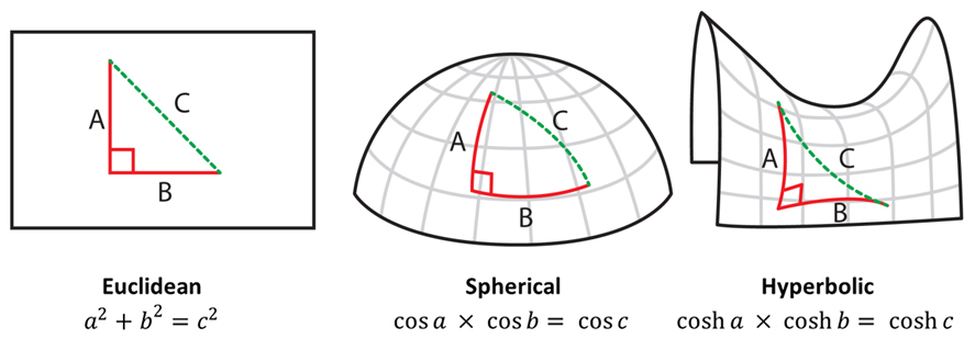 essay on euclids geometry This beauty lies more in the logical development of geometry rather than in geometry itself it is not the diagrams that excite our interest  use of proposition 30.