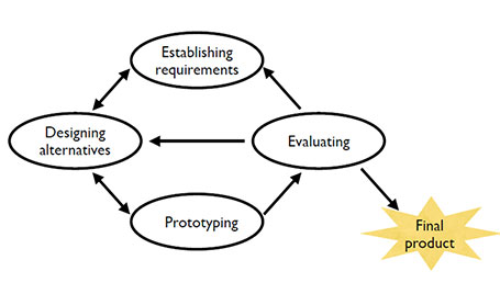 A visualization of the User Centered Design (UCD) process