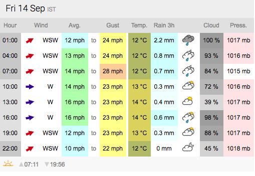Weather forecast from xcweather.co.uk