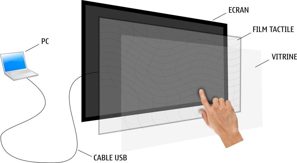 schéma vitrine interactive