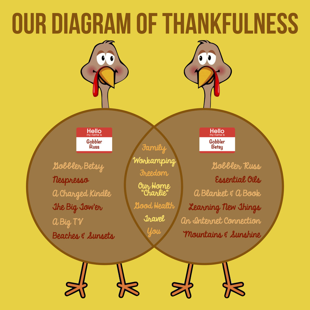 Thanksgiving Venn Diagram copy.jpg