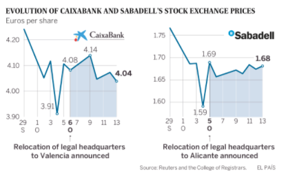 The stock prices of CaixaBank and Sabadell both experienced volatility in the wake of the referendum. (Graph via Reuters)